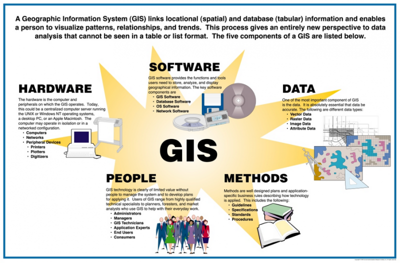 Everything you need if you are starting a new business! B&M GIS Techno